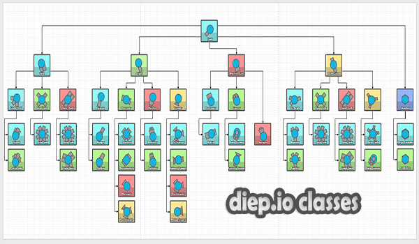 diep.io classes